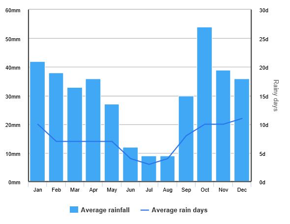 Ibiza Weersverwachting regenval